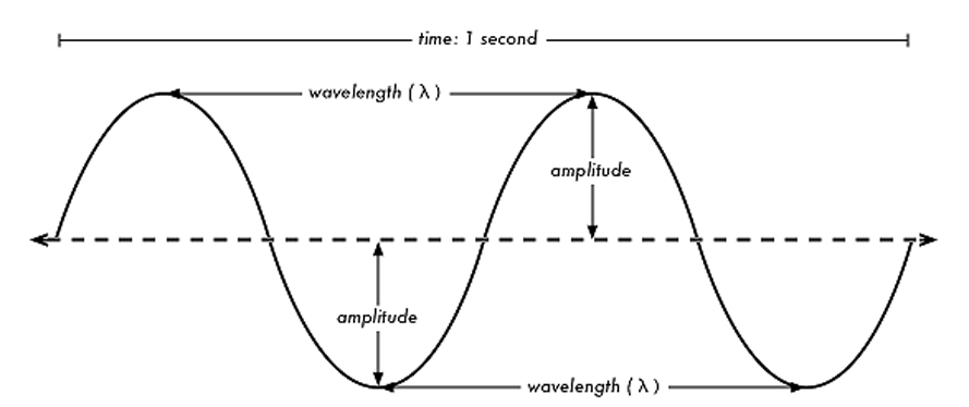January 2015 – Wave Characteristics Worksheet