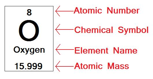 Friday january 9 2015 reading periodic table mr bloch wwms learning target i can use the periodic table to determine the structure of an elements atom urtaz Choice Image