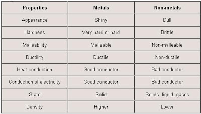 physical-and-chemical-properties-of-metals-nonmetals-and-metalloids-21-1aca0c7.jpg (400×228)