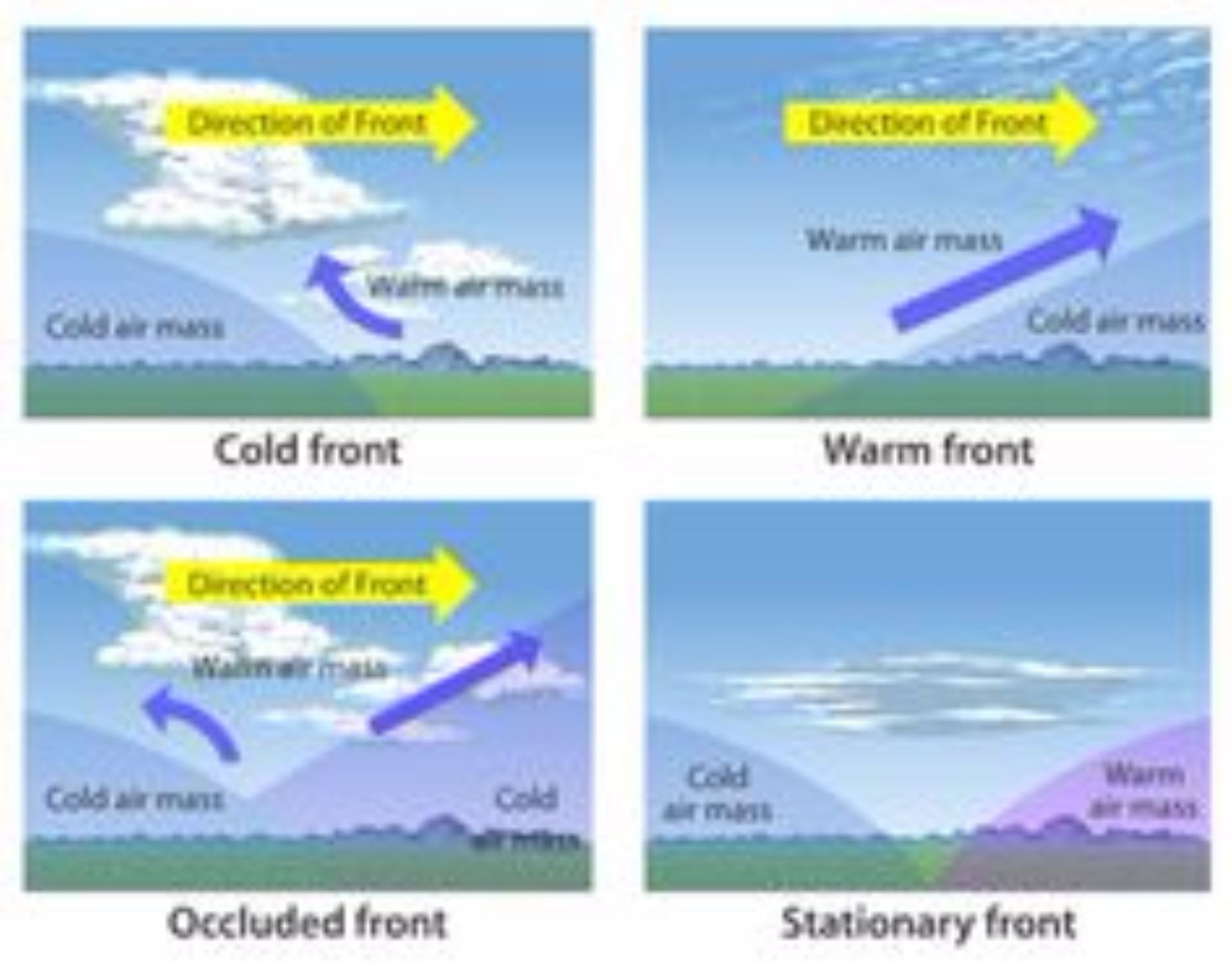 Cold Front: transition zone from warm air to cold air - WW2010 Pictures of cold fronts
